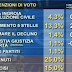 TG3 il sondaggio elettorale delle 19:00 sulle intenzioni di voto degli italiani