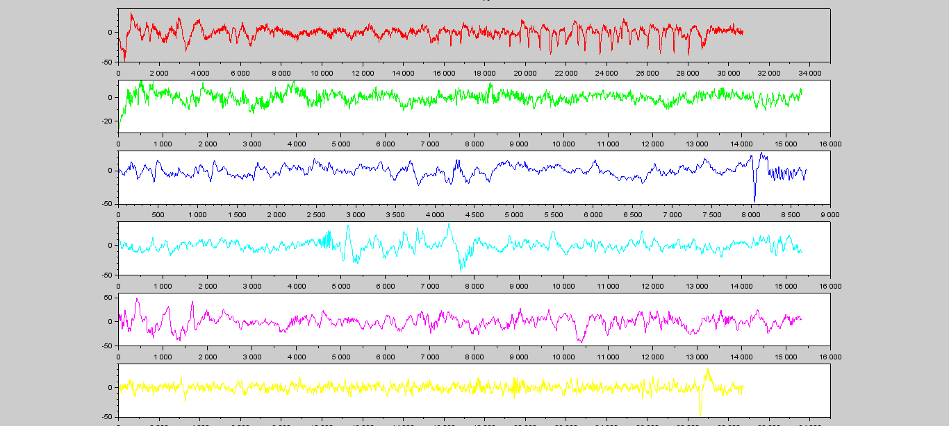 and now you can plot every signal from s0 to s4 with rem