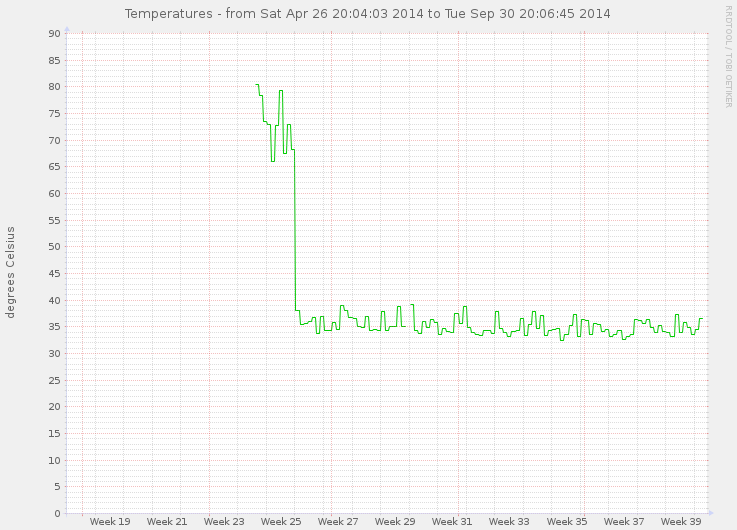 CPU Temperature of arnold.debian.org