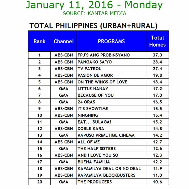 January 11, 2016 TV ratings