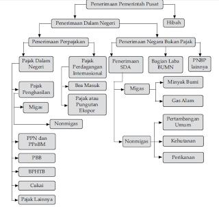 Sumber Penerimaan Pemerintah Pusat dan Pemerintah Daerah