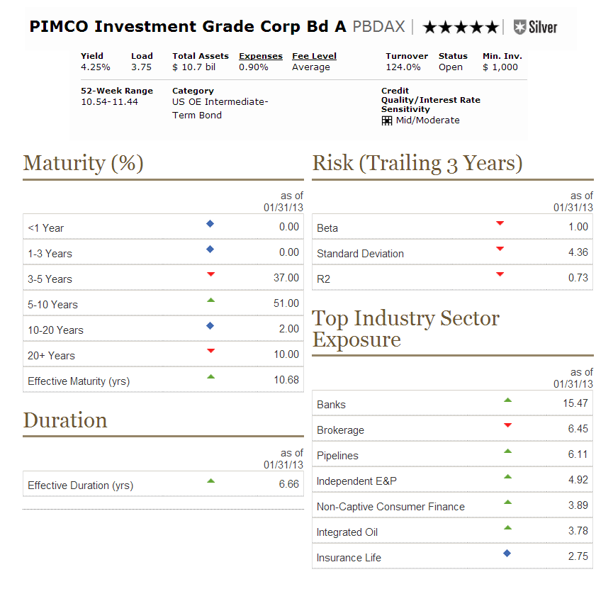 Top Performing Intermediate Term Bond Mutual Funds March. Online Automotive School Tris Chloride Buffer. Electrician Richmond Va Metal Roofing Virginia. Cloud Security As A Service Nw Hair Academy. Rio Salado Dental Clinic Georgia Dui Attorney. Medical Health Technology Painter San Jose Ca. Montgomery County Health Insurance. How To Become A Gold Dealer Mass Effect Wiki. Northeast Community Credit Union Elizabethton Tn