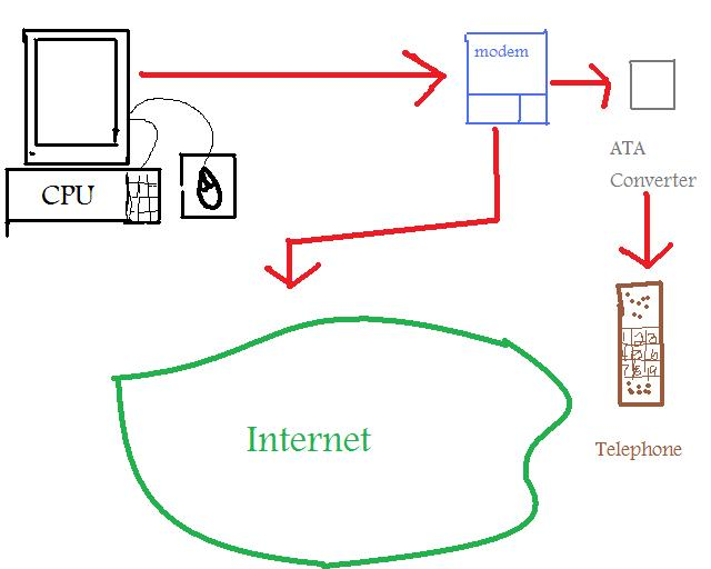 Dial Up Internet Diagram - DIY Enthusiasts Wiring Diagrams •