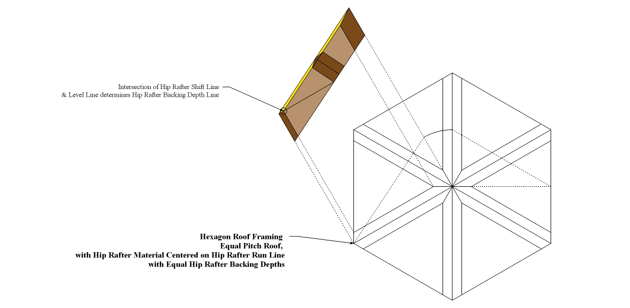 Roof framing geometry hip rafter edge bevel and backing angle for Hexagonal roof framing