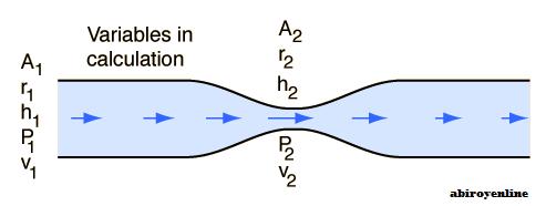 Prinsip Bernoulli