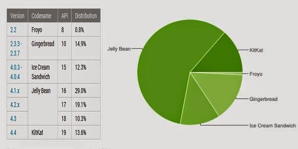 Distribusi Android KitKat Naik Dua Kali Lipat