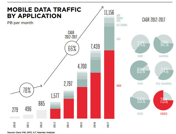 mobile broadband data led  by explosive mobile video growth