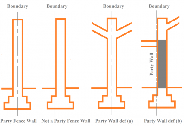 Surveying property party wall etc act 1996 service for Party wall agreement
