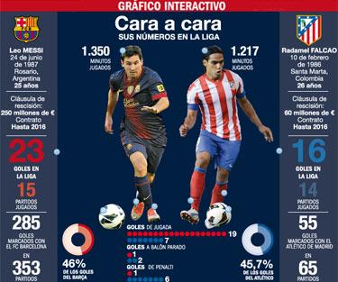 Falcao García vs Lionel Messi ¡el 'pichichi' está en juego!