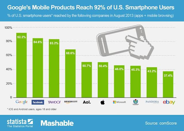 US smartphone users reach