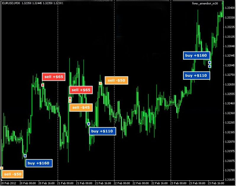Forex profit pips review