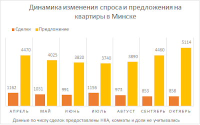 Number of apartment sales in Minsk in September 2013