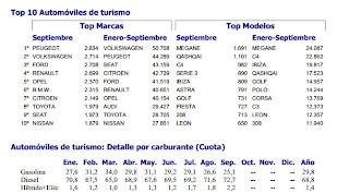 Marcas y modelos con más matriculaciones en septiembre 2012
