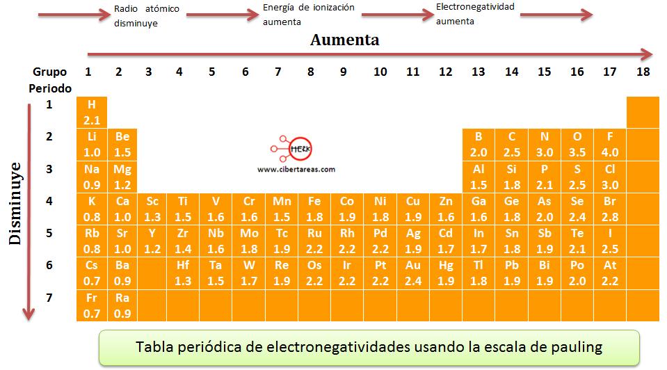 Quimica reaccion de los metales alcalinos litio sodio potasio al aceptar mas que a perder electrones esta va en aumento en la tabla peridica de izquierda a derecha y de arriba a abajo como la siguiente tabla urtaz Choice Image