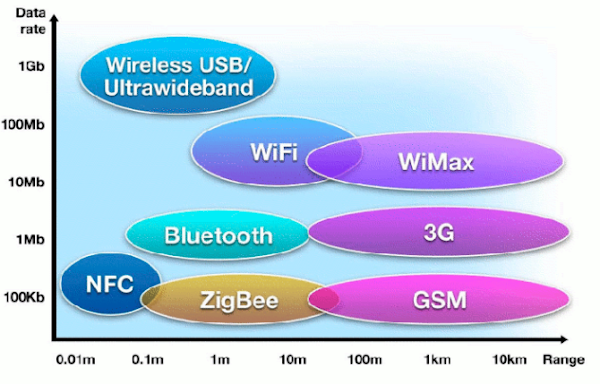NFC vs Bluetooth vs Wifi Direct Comparison of Speed and Data Rate