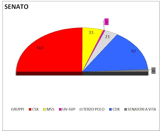 Media settimanale dei sondaggi (1 Giugno): intenzioni di voto e distribuzione dei seggi alla Camera e al Senato
