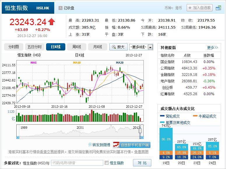 中国株コバンザメ投資 香港ハンセン指数20131227