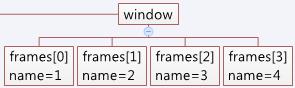 Frames集合架構