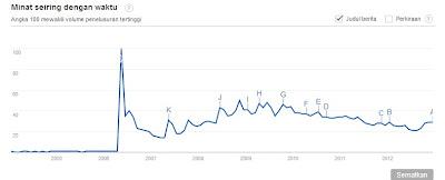 Grafik Pengguna Google Trends