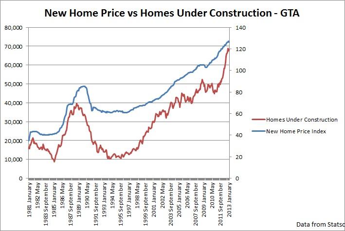 Will New Home Prices Decline Toronto Condo Bubble