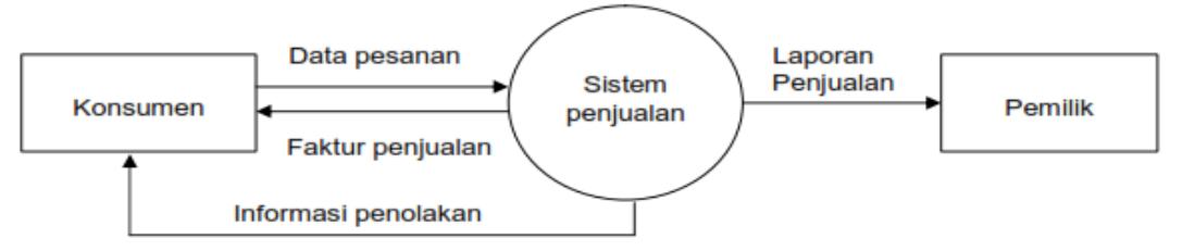 Kasus dfd rancangan sistem penjualan belajar dan berbagi diagram konteks sistem penjualan butik raja busana ccuart Image collections