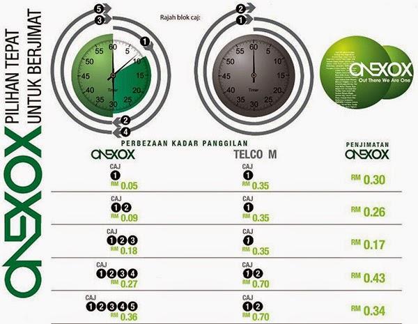 Perbezaan Kadar Panggilan Telco Malaysia