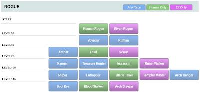 Luna Class / Job Tree Guide