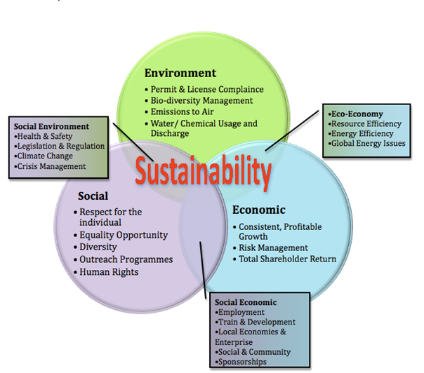 sustainability plan The ups sustainability efforts extend beyond the environment to include doing more to connect communities, empower people and enhance the global economy.