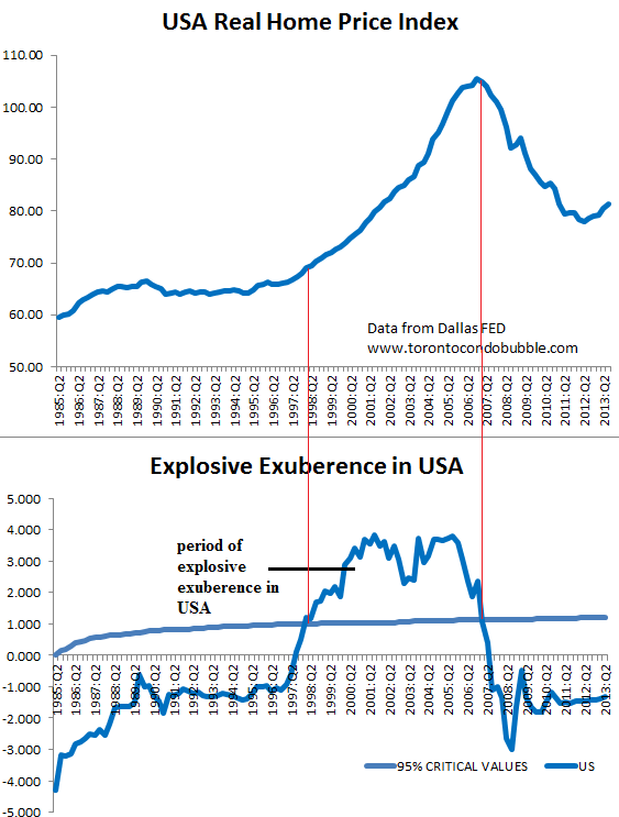 usa housing bubble irrational exuberance