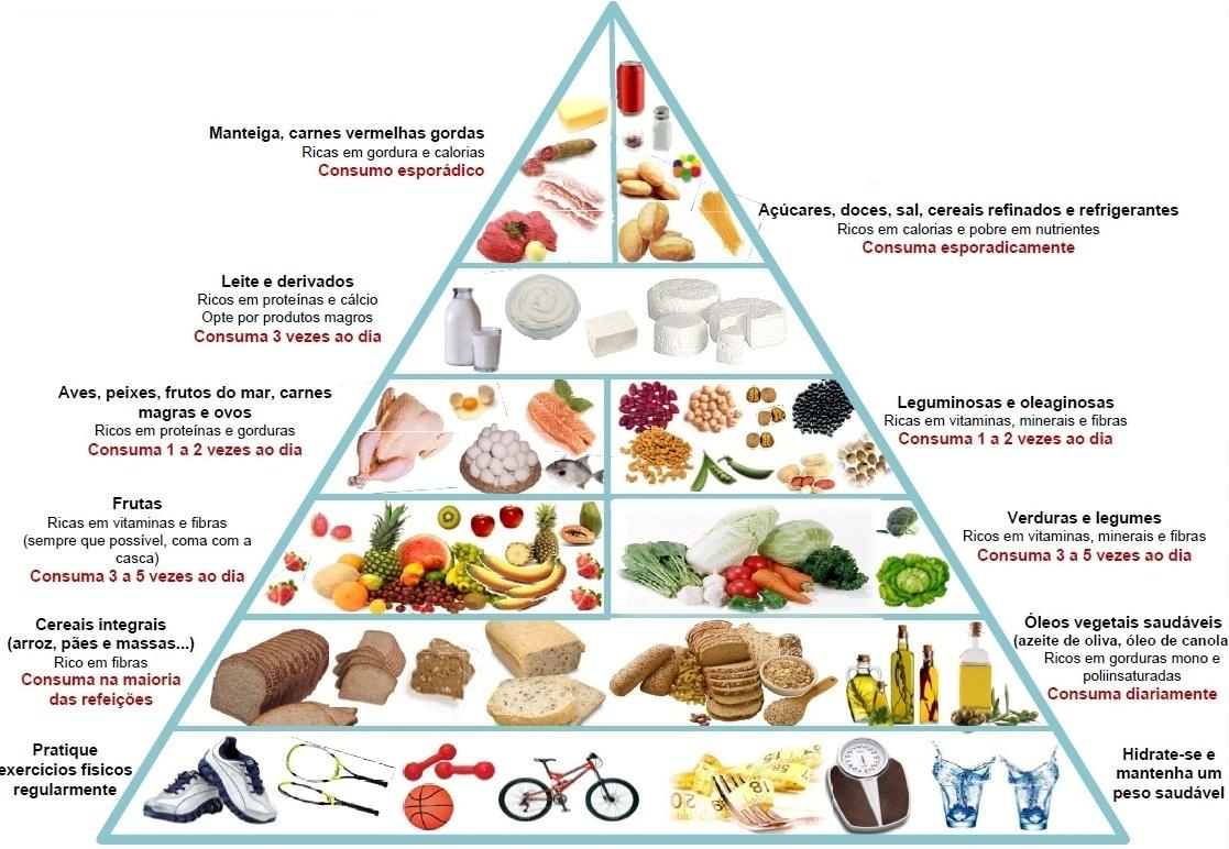 Nova-Piramide-alimentar-Piramide-Nutricional.jpg