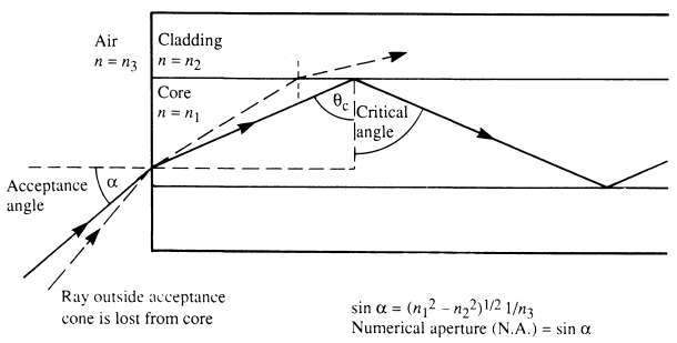 how to draw a critical angle ray diagram