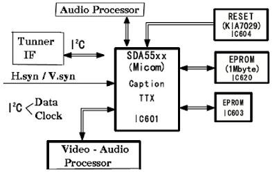 Hình 5 - Sơ đồ khối điều khiển trên máy SAMSUNG