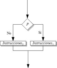 Estructura condicional de selección doble