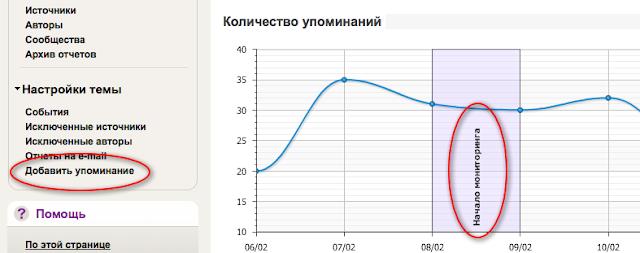 Автоматическое отображение на графиках момента начала мониторинга созданных в аккаунте тем