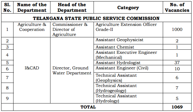 Filling 1069 Vacant Posts through TSPSC Recruitment Telangana