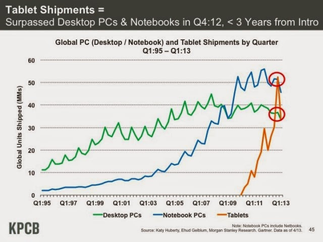Tablet vs PC Shipments
