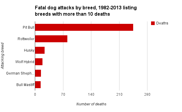 Fatal Dog Attacks By Breed
