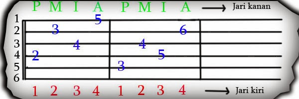Download Latihan Senam Jari dalam Bermain Gitar