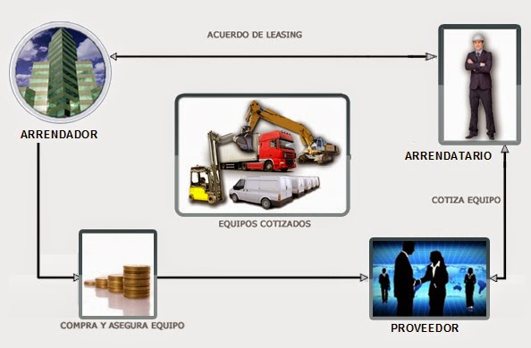 proceso-etapas-del-leasing