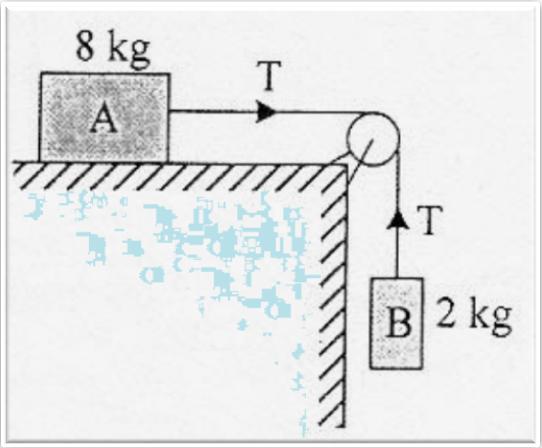 Ng di fisika arbaispot selamat data benda b bermassa 2 kg melalui sebuah katrol benda b turun dengan kecepatan tidak tetap besar tegangan tali bila percepatan gravitasi 10 ms2 adalah ccuart Image collections