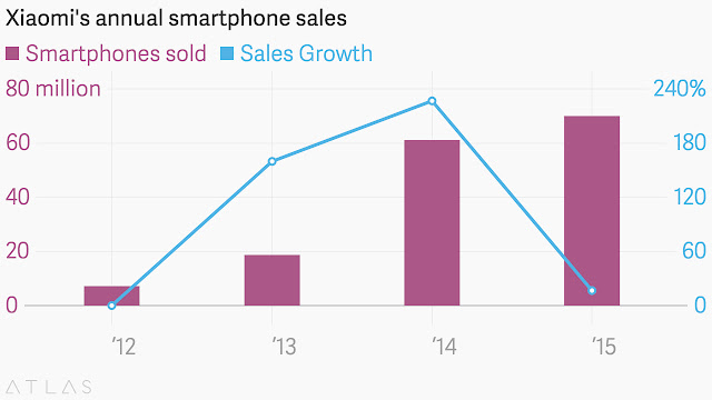 chinese smartphone maker Xiaomi has set alarm bells ticking""