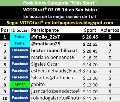 Tabla Posiciones Vototurf San Isidro