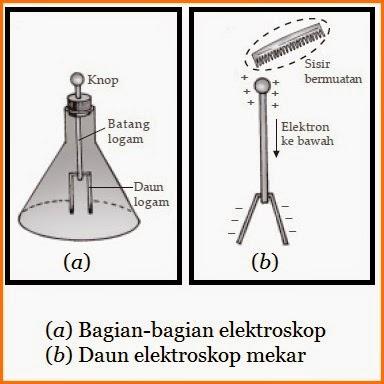 Bagian Fungsi dan Cara Kerja Elektroskop