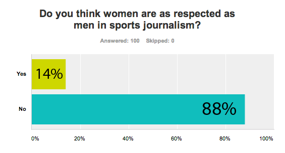 an analysis of sexism against the female in athletics Examination of gender equity and female participation in sport  and sexism essentially, sport media reinforces patriarchal sovereignty by focusing on female .