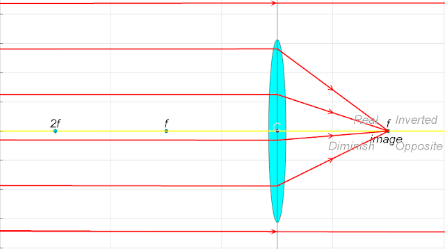 Incoming parallel rays are focused by a convex lens into an inverted real image one focal length from the lens, on the far side of the lens http://weelookang.blogspot.com/2015/05/ejss-thin-converging-diverging-lens-ray.html