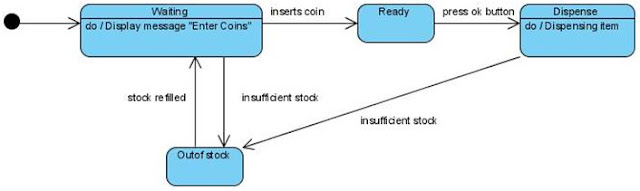 State Transition Diagram for Vending Machine