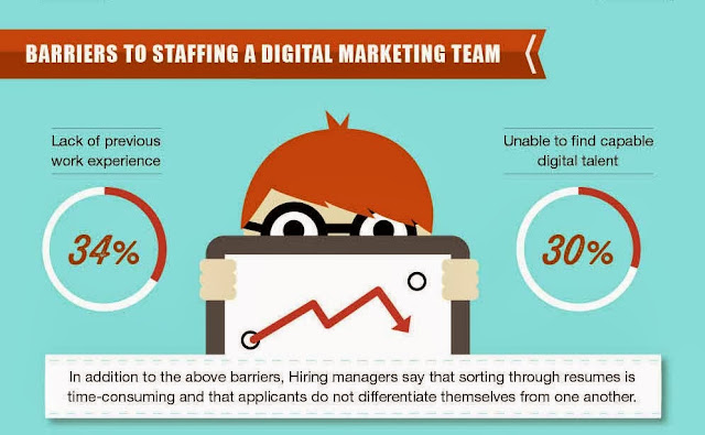Digital Marketing talent gap