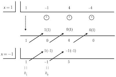 pembagian (x3 – x2 + 4x –4) : (x2 – 1) dengan pembagian biasa seperti pada bilangan bulat