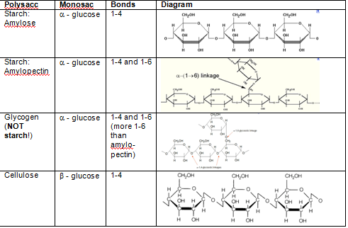 Difference Between Cellulose and Glycogen and Glucose