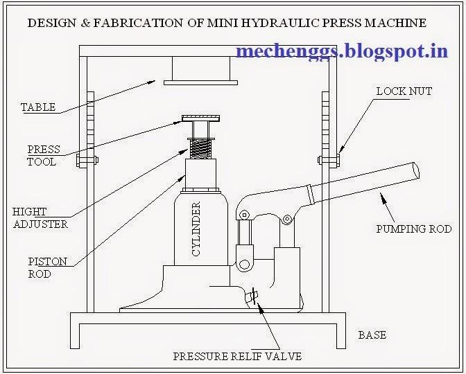 Design and Fabrication Of Mini Hydraulic Press Machine